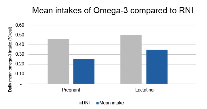 Research statistic of intakes of Omega-3 compared to RNI